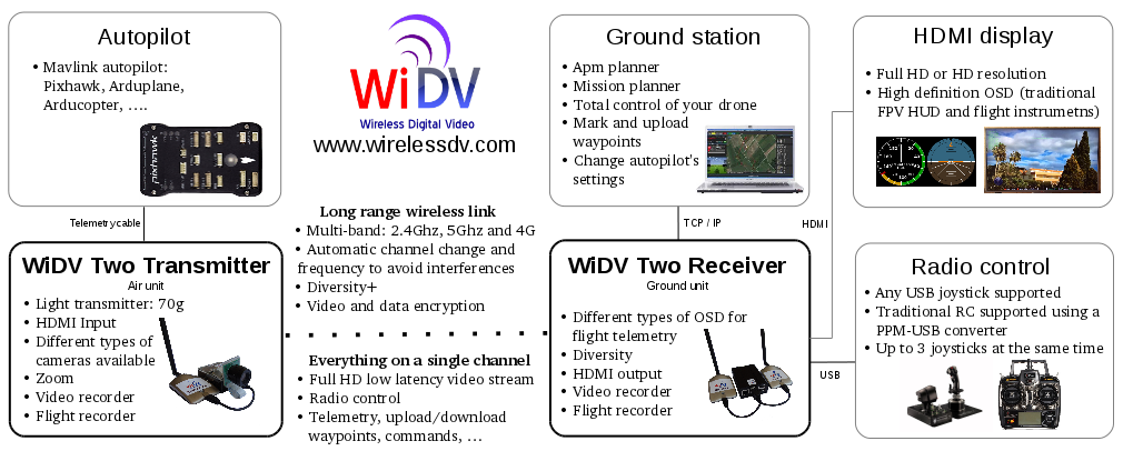 Wireless Digital Video